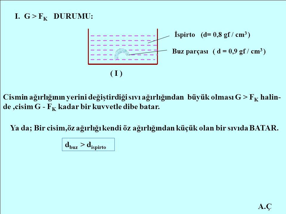 A.Ç I. G > F K DURUMU: İspirto Buz parçası Cismin ağırlığının yerini değiştirdiği sıvı ağırlığından büyük olması G > F K halin- de,cisim G - F K kadar