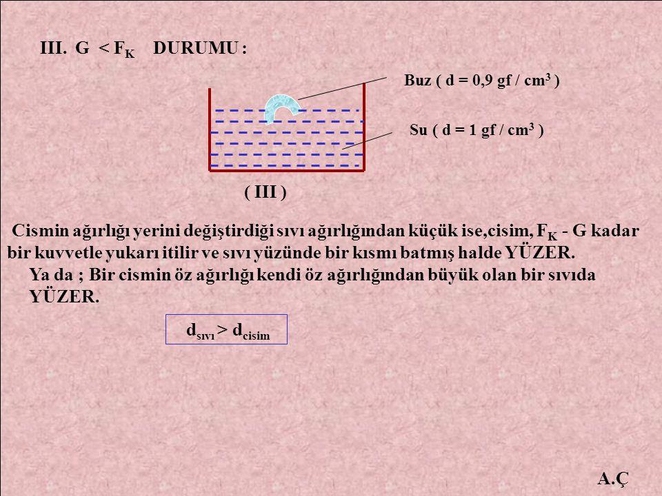 A.Ç III. G < F K DURUMU : Buz ( d = 0,9 gf / cm 3 ) Su ( d = 1 gf / cm 3 ) Cismin ağırlığı yerini değiştirdiği sıvı ağırlığından küçük ise,cisim, F K