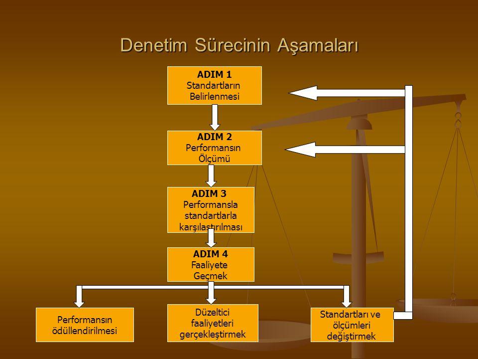 Denetim Sürecinin Aşamaları ADIM 1 Standartların Belirlenmesi ADIM 2 Performansın Ölçümü ADIM 3 Performansla standartlarla karşılaştırılması ADIM 4 Fa