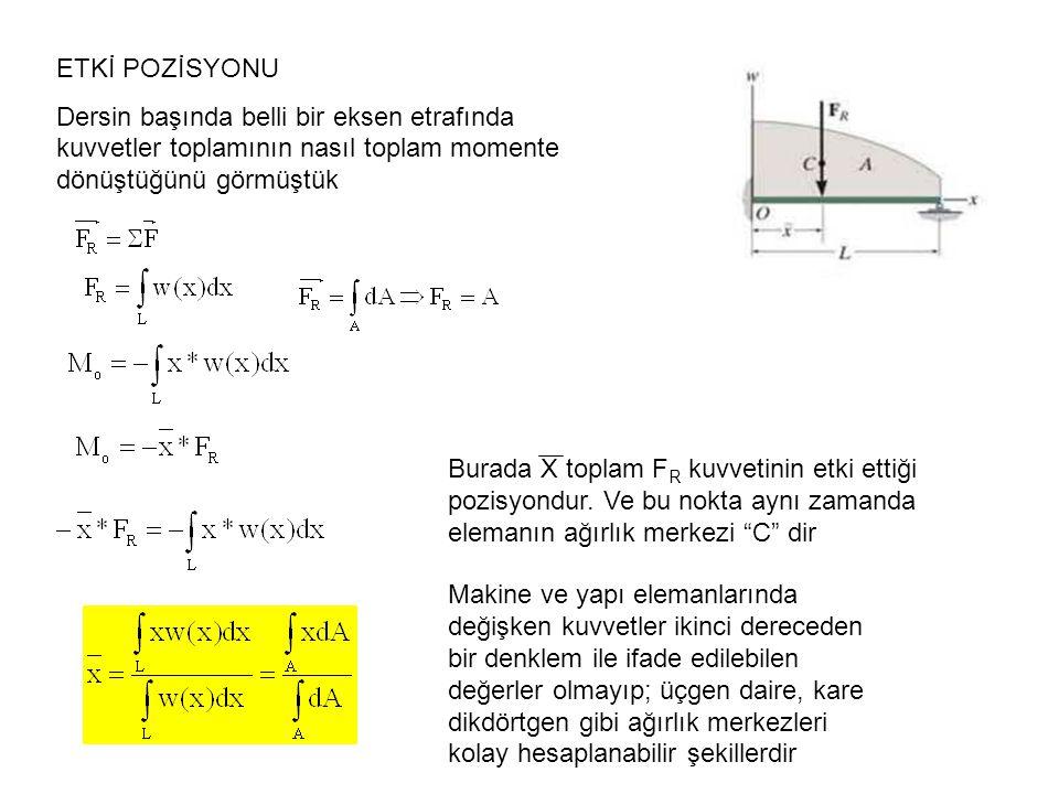 ETKİ POZİSYONU Dersin başında belli bir eksen etrafında kuvvetler toplamının nasıl toplam momente dönüştüğünü görmüştük Burada X toplam F R kuvvetinin