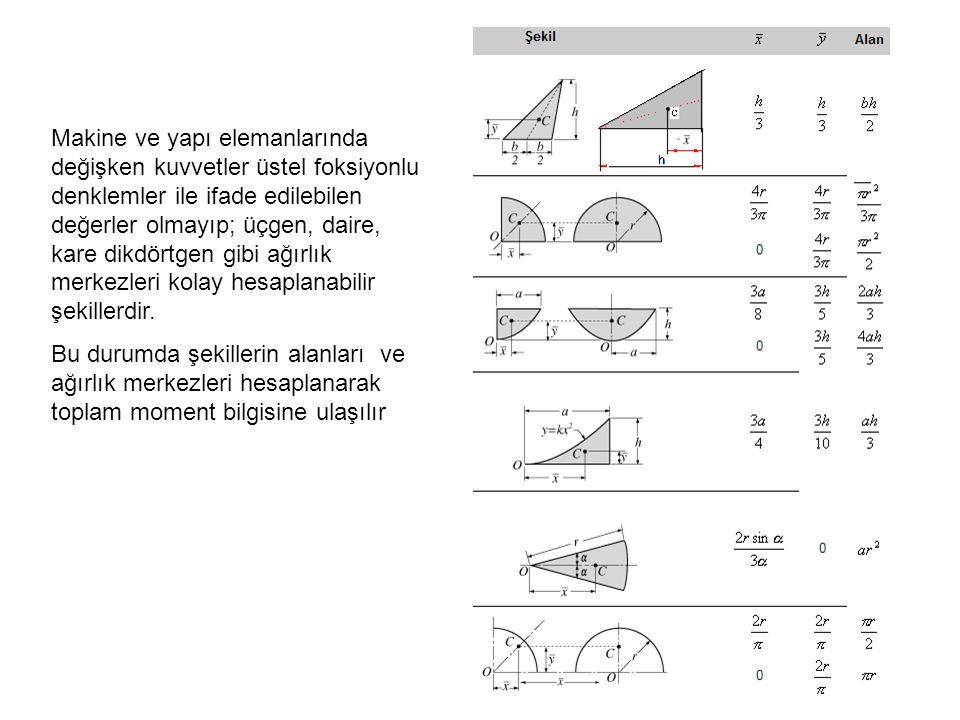 Makine ve yapı elemanlarında değişken kuvvetler üstel foksiyonlu denklemler ile ifade edilebilen değerler olmayıp; üçgen, daire, kare dikdörtgen gibi