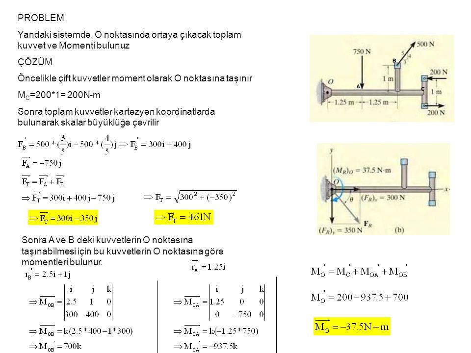 PROBLEM 1 Yük dağılımı verilen kirişte Toplam kuvveti ve bu kuvvetin nerede etki ettiğini bulunuz