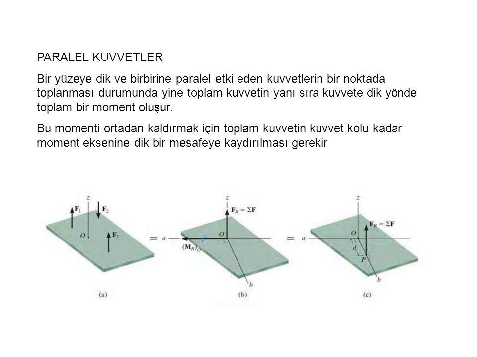 PARALEL KUVVETLER Bir yüzeye dik ve birbirine paralel etki eden kuvvetlerin bir noktada toplanması durumunda yine toplam kuvvetin yanı sıra kuvvete di