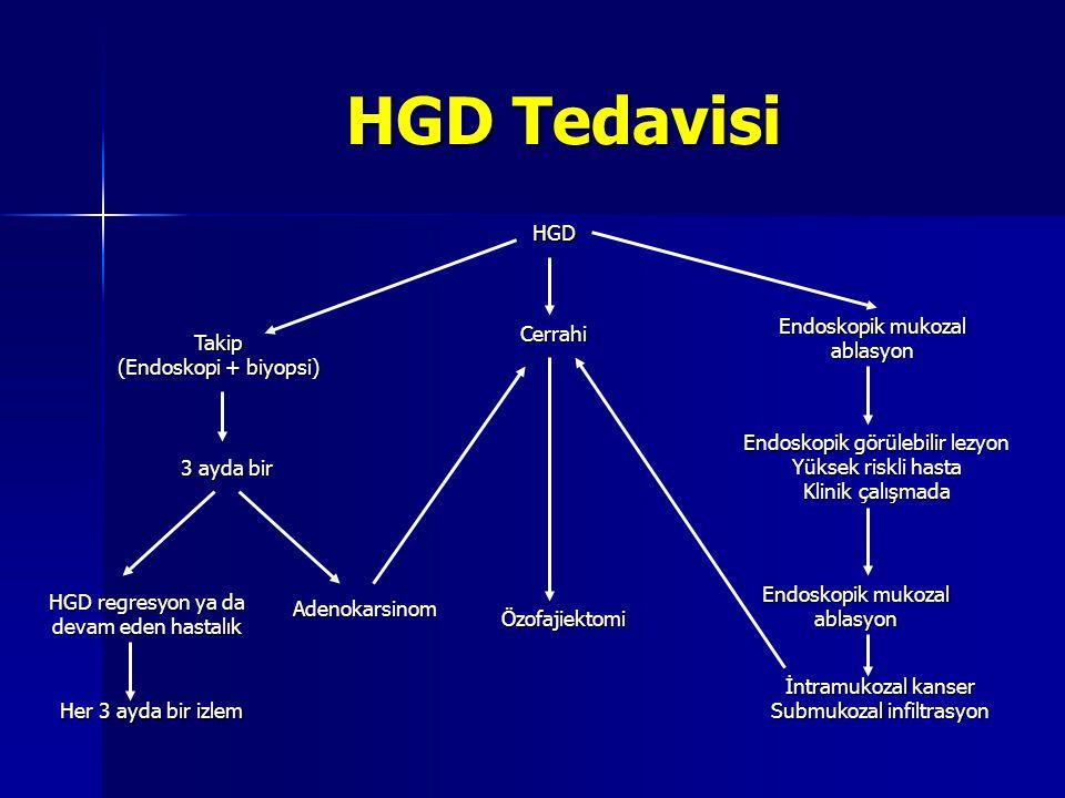 HGD Tedavisi HGD Takip (Endoskopi + biyopsi) Cerrahi Endoskopik mukozal ablasyon Her 3 ayda bir izlem HGD regresyon ya da devam eden hastalık 3 ayda b