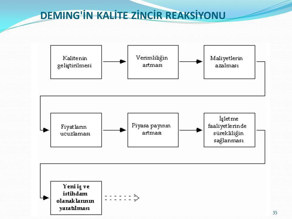 Deming'in 14 İlkesinin Kazandırdıkları Deming'in 14 ilkesinin kurumsal yönetime, felsefi bir açılım getirdiği kabul edilmektedir (Rosander 1991:7). İl