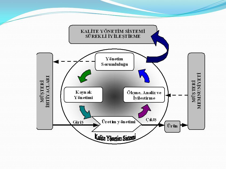 ISO Kalite Standartlarının Tanımı ve İçeriği Son olarak 2000 tarihinde gözden geçirilerek tek bir standart olarak yayımlanan ve çalışma kapsamında değ