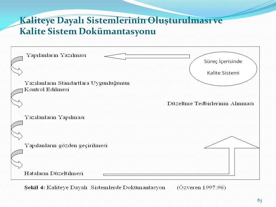 Kaliteye Dayalı Sistemlerinin Oluşturulması ve Kalite Sistem Dokümantasyonu İlk adımda; doküman hazırlamaya, ne yapılıyorsa onun hazırlanmasıyla başla