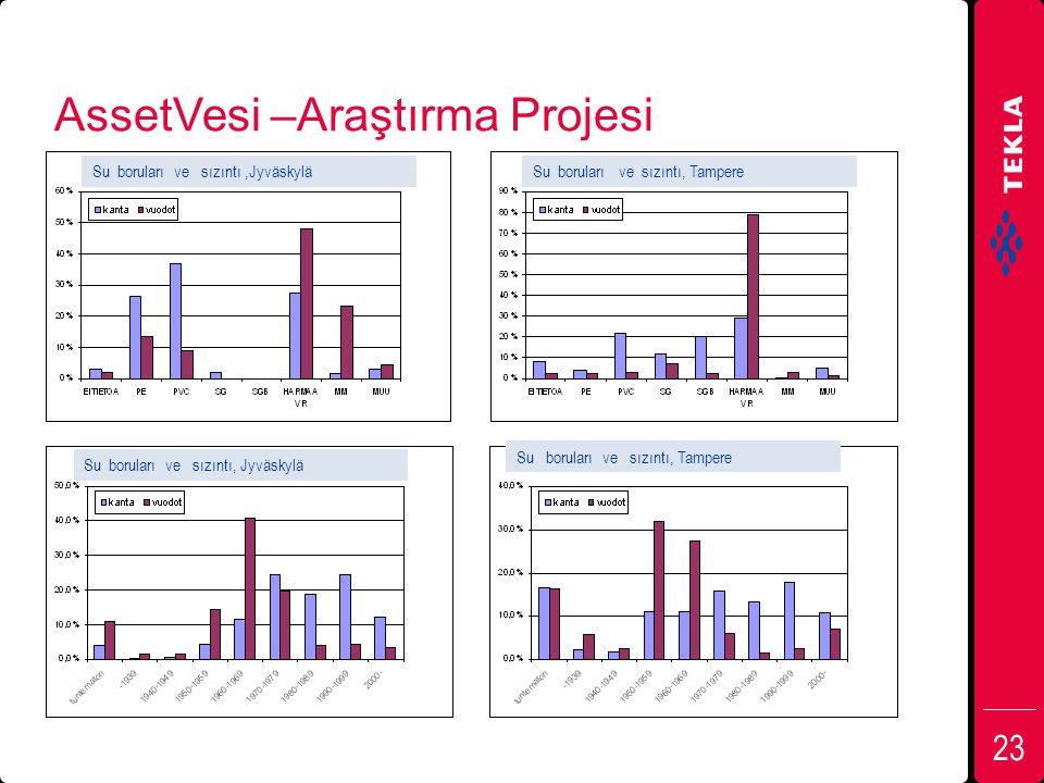 AssetVesi –Araştırma Projesi 23 Su boruları ve sızıntı,Jyväskylä Su boruları ve sızıntı, Tampere