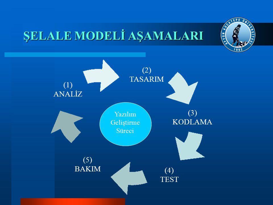 ŞELALE MODELİ AŞAMALARI (1) ANALİZ (2) TASARIM (3) KODLAMA (4) TEST (5) BAKIM Yazılım Geliştirme Süreci