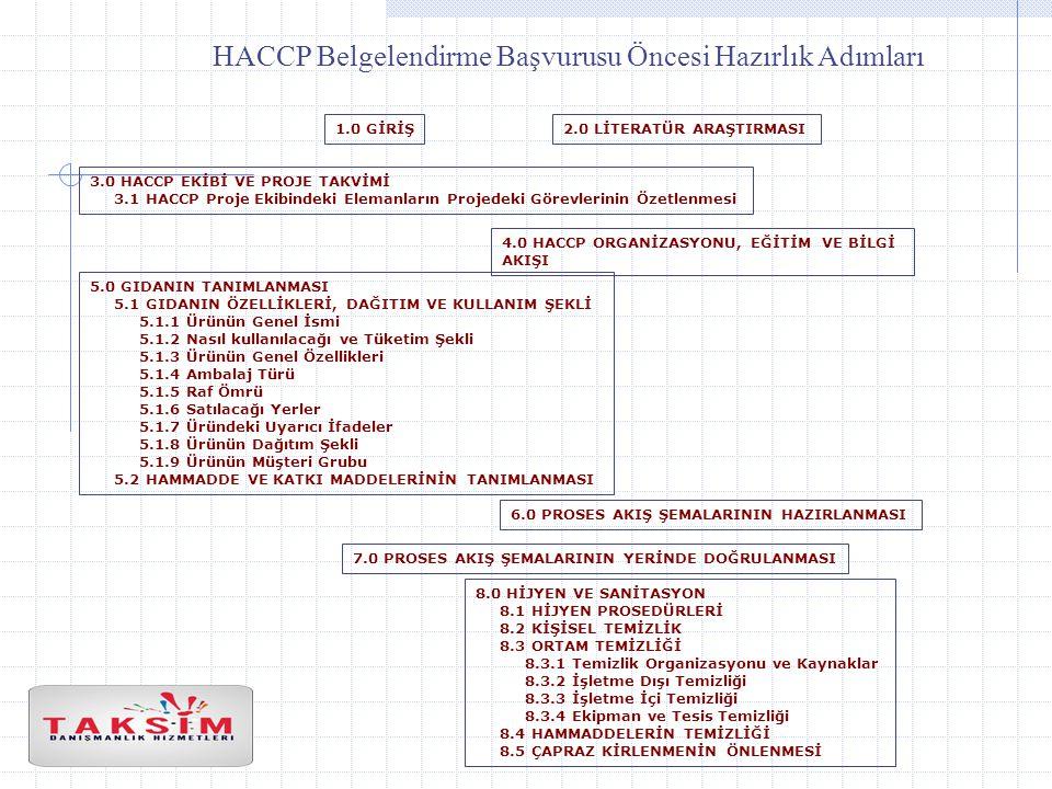 HACCP Belgelendirme Başvurusu Öncesi Hazırlık Adımları 1.0 GİRİŞ2.0 LİTERATÜR ARAŞTIRMASI 3.0 HACCP EKİBİ VE PROJE TAKVİMİ 3.1 HACCP Proje Ekibindeki Elemanların Projedeki Görevlerinin Özetlenmesi 4.0 HACCP ORGANİZASYONU, EĞİTİM VE BİLGİ AKIŞI 5.0 GIDANIN TANIMLANMASI 5.1 GIDANIN ÖZELLİKLERİ, DAĞITIM VE KULLANIM ŞEKLİ 5.1.1 Ürünün Genel İsmi 5.1.2 Nasıl kullanılacağı ve Tüketim Şekli 5.1.3 Ürünün Genel Özellikleri 5.1.4 Ambalaj Türü 5.1.5 Raf Ömrü 5.1.6 Satılacağı Yerler 5.1.7 Üründeki Uyarıcı İfadeler 5.1.8 Ürünün Dağıtım Şekli 5.1.9 Ürünün Müşteri Grubu 5.2 HAMMADDE VE KATKI MADDELERİNİN TANIMLANMASI 6.0 PROSES AKIŞ ŞEMALARININ HAZIRLANMASI 7.0 PROSES AKIŞ ŞEMALARININ YERİNDE DOĞRULANMASI 8.0 HİJYEN VE SANİTASYON 8.1 HİJYEN PROSEDÜRLERİ 8.2 KİŞİSEL TEMİZLİK 8.3 ORTAM TEMİZLİĞİ 8.3.1 Temizlik Organizasyonu ve Kaynaklar 8.3.2 İşletme Dışı Temizliği 8.3.3 İşletme İçi Temizliği 8.3.4 Ekipman ve Tesis Temizliği 8.4 HAMMADDELERİN TEMİZLİĞİ 8.5 ÇAPRAZ KİRLENMENİN ÖNLENMESİ