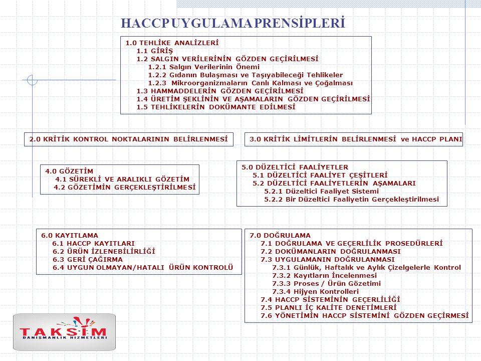 HACCP UYGULAMA PRENSİPLERİ 1.0 TEHLİKE ANALİZLERİ 1.1 GİRİŞ 1.2 SALGIN VERİLERİNİN GÖZDEN GEÇİRİLMESİ 1.2.1 Salgın Verilerinin Önemi 1.2.2 Gıdanın Bulaşması ve Taşıyabileceği Tehlikeler 1.2.3 Mikroorganizmaların Canlı Kalması ve Çoğalması 1.3 HAMMADDELERİN GÖZDEN GEÇİRİLMESİ 1.4 ÜRETİM ŞEKLİNİN VE AŞAMALARIN GÖZDEN GEÇİRİLMESİ 1.5 TEHLİKELERİN DOKÜMANTE EDİLMESİ 2.0 KRİTİK KONTROL NOKTALARININ BELİRLENMESİ3.0 KRİTİK LİMİTLERİN BELİRLENMESİ ve HACCP PLANI 4.0 GÖZETİM 4.1 SÜREKLİ VE ARALIKLI GÖZETİM 4.2 GÖZETİMİN GERÇEKLEŞTİRİLMESİ 5.0 DÜZELTİCİ FAALİYETLER 5.1 DÜZELTİCİ FAALİYET ÇEŞİTLERİ 5.2 DÜZELTİCİ FAALİYETLERİN AŞAMALARI 5.2.1 Düzeltici Faaliyet Sistemi 5.2.2 Bir Düzeltici Faaliyetin Gerçekleştirilmesi 6.0 KAYITLAMA 6.1 HACCP KAYITLARI 6.2 ÜRÜN İZLENEBİLİRLİĞİ 6.3 GERİ ÇAĞIRMA 6.4 UYGUN OLMAYAN/HATALI ÜRÜN KONTROLÜ 7.0 DOĞRULAMA 7.1 DOĞRULAMA VE GEÇERLİLİK PROSEDÜRLERİ 7.2 DOKÜMANLARIN DOĞRULANMASI 7.3 UYGULAMANIN DOĞRULANMASI 7.3.1 Günlük, Haftalık ve Aylık Çizelgelerle Kontrol 7.3.2 Kayıtların İncelenmesi 7.3.3 Proses / Ürün Gözetimi 7.3.4 Hijyen Kontrolleri 7.4 HACCP SİSTEMİNİN GEÇERLİLİĞİ 7.5 PLANLI İÇ KALİTE DENETİMLERİ 7.6 YÖNETİMİN HACCP SİSTEMİNİ GÖZDEN GEÇİRMESİ