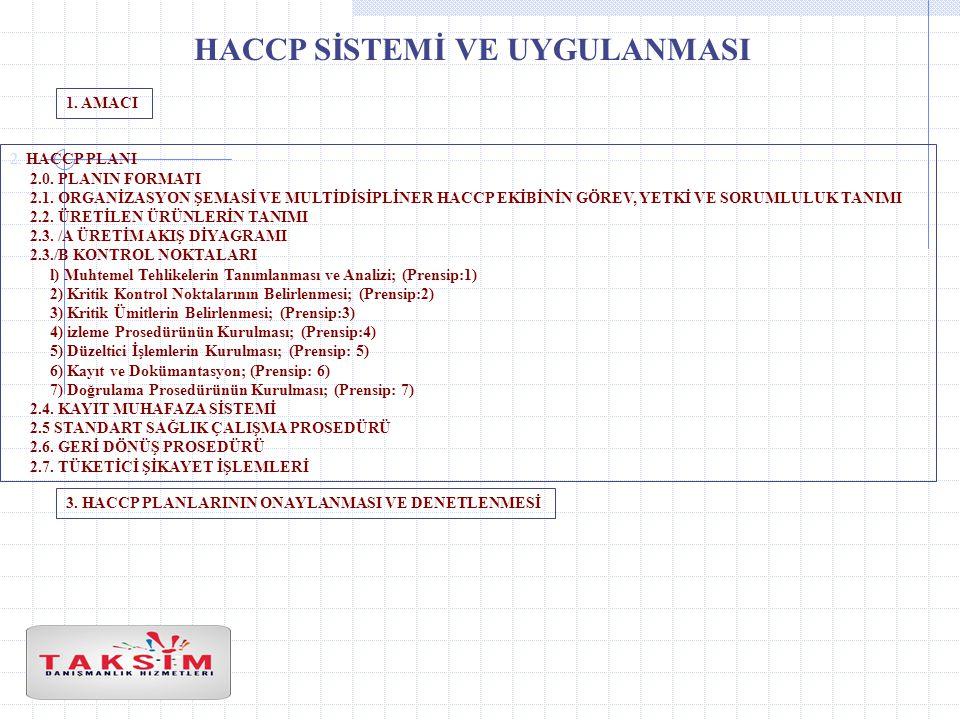 HACCP SİSTEMİ VE UYGULANMASI 1.AMACI 2. HACCP PLANI 2.0.