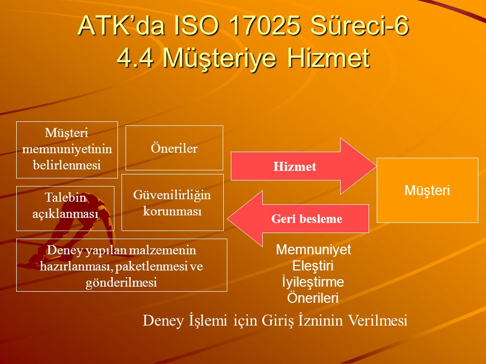 ATK'da ISO 17025 Süreci-6 4.4 Müşteriye Hizmet Müşteri memnuniyetinin belirlenmesi Güvenilirliğin korunması Talebin açıklanması Öneriler Deney yapılan