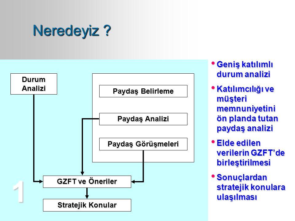 Durum Analizi Paydaş Belirleme Paydaş Analizi Paydaş Görüşmeleri GZFT ve Öneriler Stratejik Konular 1 Geniş katılımlı durum analizi Katılımcılığı ve m
