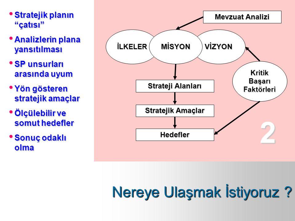 """Mevzuat Analizi Strateji Alanları Stratejik Amaçlar Hedefler İLKELERVİZYONMİSYON Kritik Başarı Faktörleri 2 Stratejik planın """"çatısı"""" Analizlerin plan"""