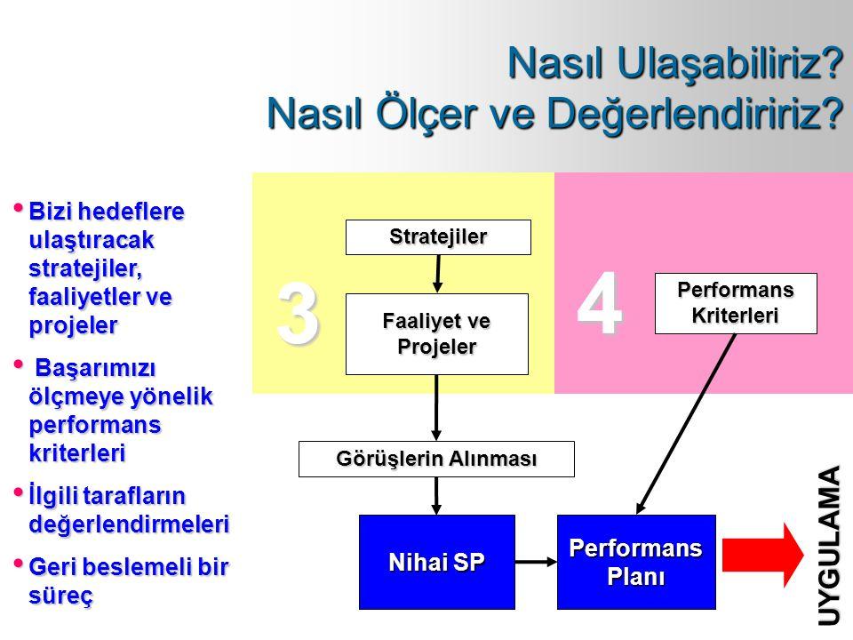 Performans Kriterleri Stratejiler Faaliyet ve Projeler Görüşlerin Alınması Performans Planı Nihai SP 3 4 UYGULAMA Bizi hedeflere ulaştıracak stratejil