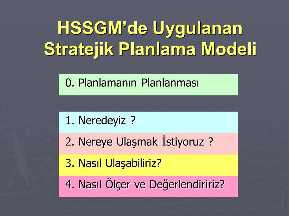 HSSGM'de Uygulanan Stratejik Planlama Modeli 0. Planlamanın Planlanması 0. Planlamanın Planlanması 1. Neredeyiz ? 1. Neredeyiz ? 2. Nereye Ulaşmak İst