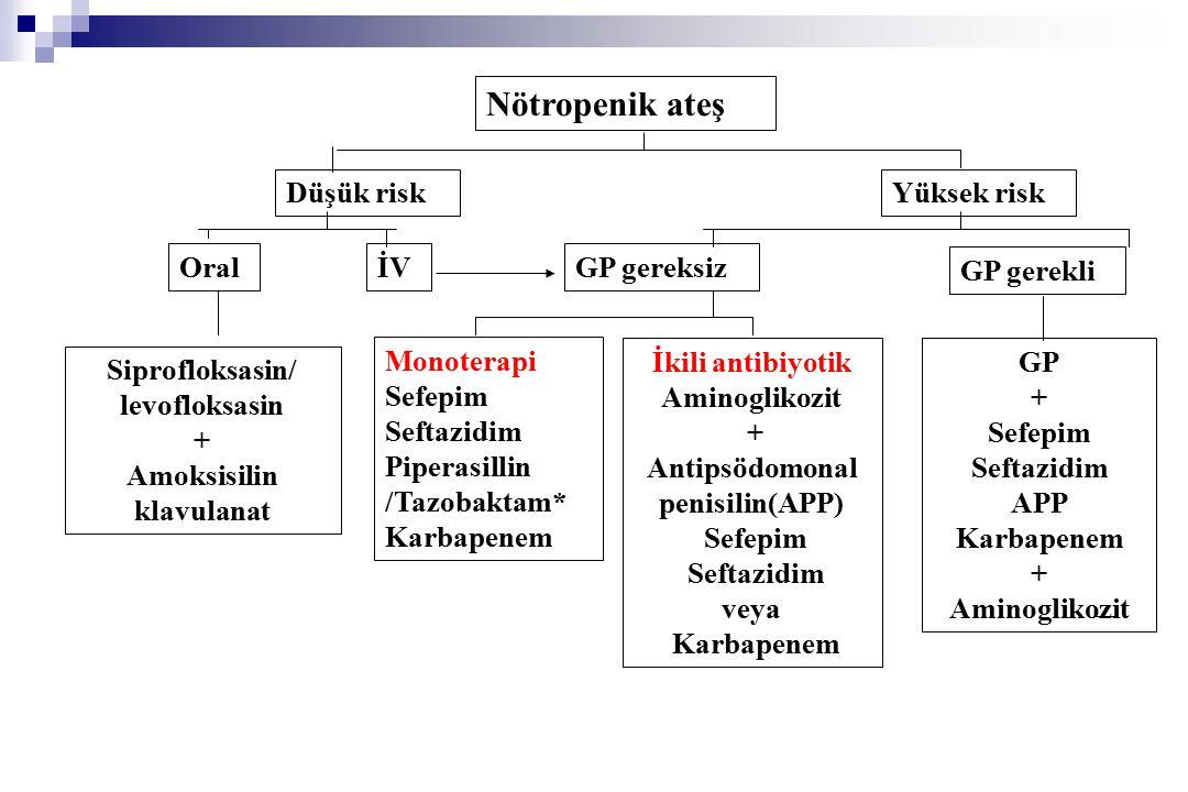 Nötropenik ateş Düşük riskYüksek risk OralİVİVGP gereksiz GP gerekli Siprofloksasin/ levofloksasin + Amoksisilin klavulanat Monoterapi Sefepim Seftazidim Piperasillin /Tazobaktam* Karbapenem İkili antibiyotik Aminoglikozit + Antipsödomonal penisilin(APP) Sefepim Seftazidim veya Karbapenem GP + Sefepim Seftazidim APP Karbapenem + Aminoglikozit