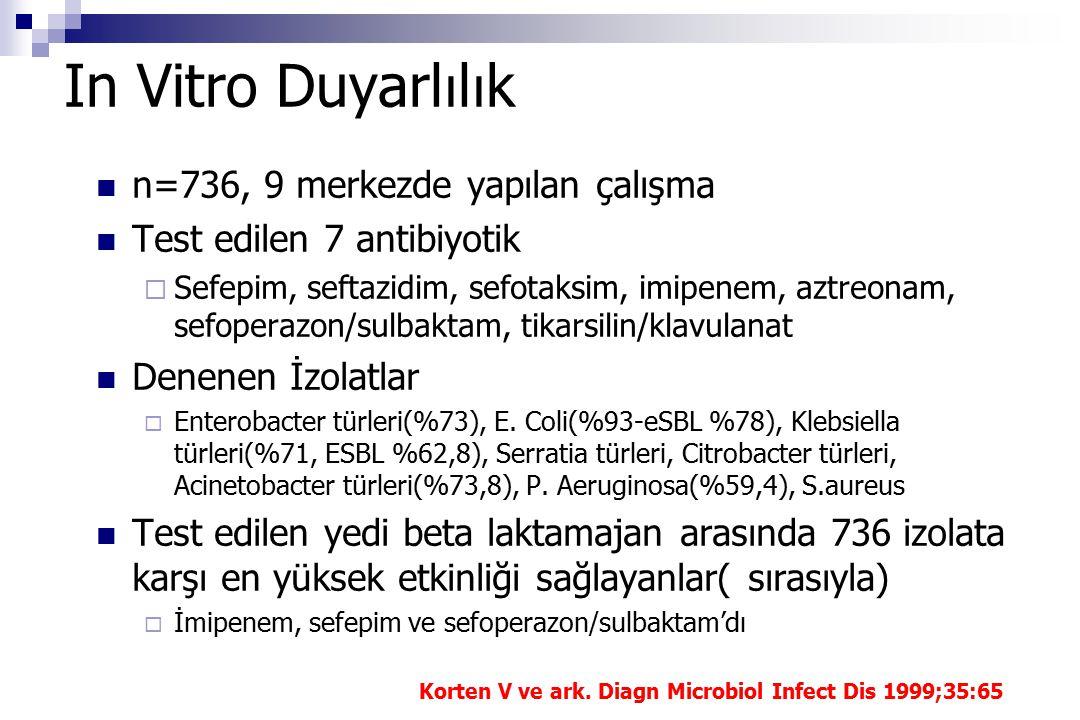 In Vitro Duyarl ı l ı k n=736, 9 merkezde yapılan çalışma Test edilen 7 antibiyotik  Sefepim, seftazidim, sefotaksim, imipenem, aztreonam, sefoperazon/sulbaktam, tikarsilin/klavulanat Denenen İzolatlar  Enterobacter türleri(%73), E.