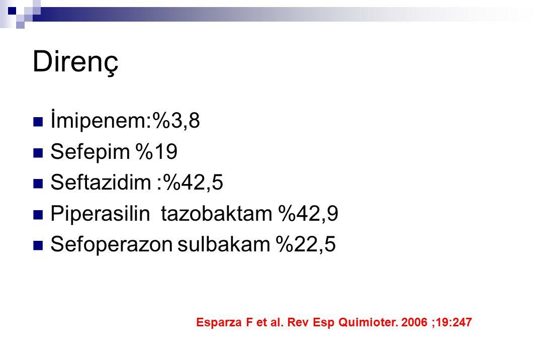 Direnç İmipenem:%3,8 Sefepim %19 Seftazidim :%42,5 Piperasilin tazobaktam %42,9 Sefoperazon sulbakam %22,5 Esparza F et al. Rev Esp Quimioter. 2006 ;1