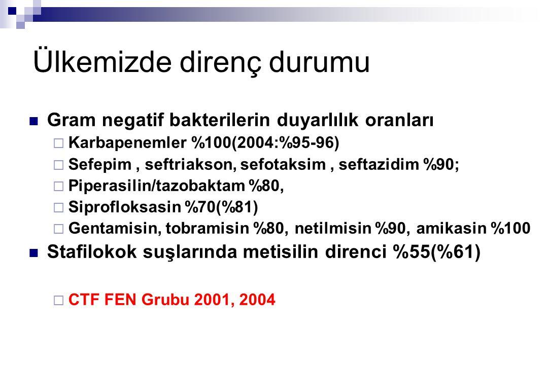 Ülkemizde direnç durumu Gram negatif bakterilerin duyarlılık oranları  Karbapenemler %100(2004:%95-96)  Sefepim, seftriakson, sefotaksim, seftazidim %90;  Piperasilin/tazobaktam %80,  Siprofloksasin %70(%81)  Gentamisin, tobramisin %80, netilmisin %90, amikasin %100 Stafilokok suşlarında metisilin direnci %55(%61)  CTF FEN Grubu 2001, 2004