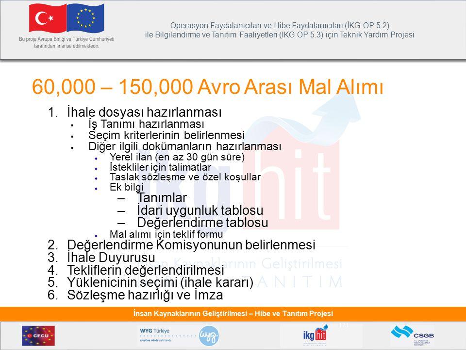 Operasyon Faydalanıcıları ve Hibe Faydalanıcıları (İKG OP 5.2) ile Bilgilendirme ve Tanıtım Faaliyetleri (IKG OP 5.3) için Teknik Yardım Projesi İnsan Kaynaklarının Geliştirilmesi – Hibe ve Tanıtım Projesi 121 60,000 – 150,000 Avro Arası Mal Alımı 1.İhale dosyası hazırlanması  İş Tanımı hazırlanması  Seçim kriterlerinin belirlenmesi  Diğer ilgili dokümanların hazırlanması Yerel ilan (en az 30 gün süre) İstekliler için talimatlar Taslak sözleşme ve özel koşullar Ek bilgi –Tanımlar –İdari uygunluk tablosu –Değerlendirme tablosu Mal alımı için teklif formu 2.Değerlendirme Komisyonunun belirlenmesi 3.İhale Duyurusu 4.Tekliflerin değerlendirilmesi 5.Yüklenicinin seçimi (ihale kararı) 6.Sözleşme hazırlığı ve İmza