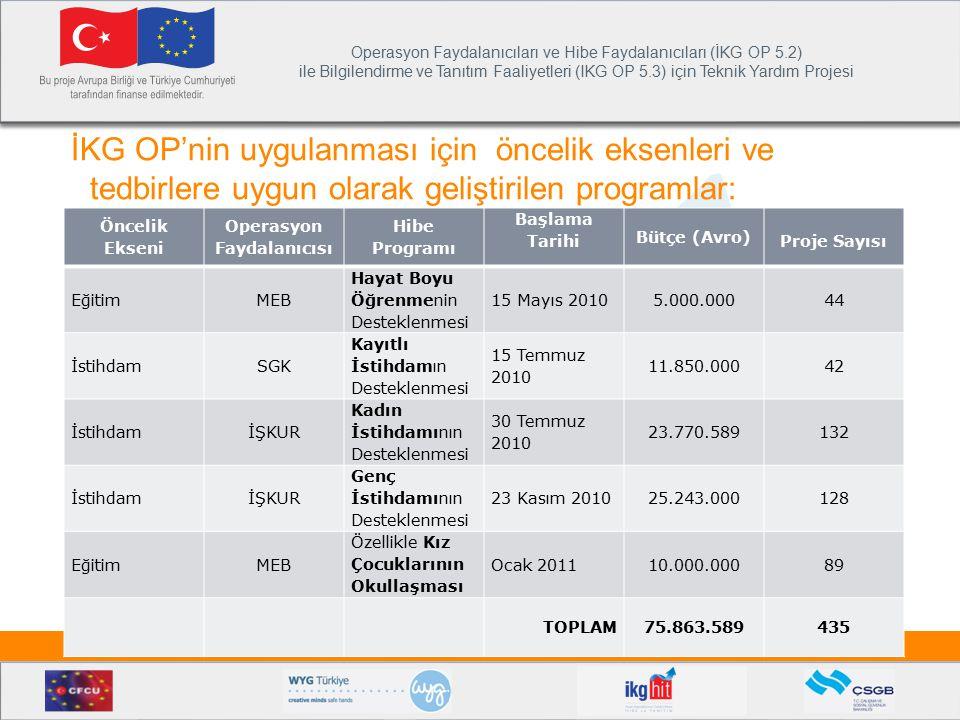 Operasyon Faydalanıcıları ve Hibe Faydalanıcıları (İKG OP 5.2) ile Bilgilendirme ve Tanıtım Faaliyetleri (IKG OP 5.3) için Teknik Yardım Projesi İnsan Kaynaklarının Geliştirilmesi – Hibe ve Tanıtım Projesi Fonun kaynağı  Projelere verilen hibe miktarının %85'i Avrupa Birliği bütçesinden ve %15'i de Türkiye Cumhuriyeti bütçesinden karşılanmaktadır.