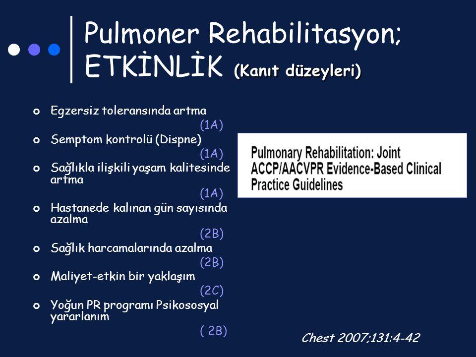 (Kanıt düzeyleri) Pulmoner Rehabilitasyon; ETKİNLİK (Kanıt düzeyleri) Egzersiz toleransında artma (1A) Semptom kontrolü (Dispne) (1A) Sağlıkla ilişkil