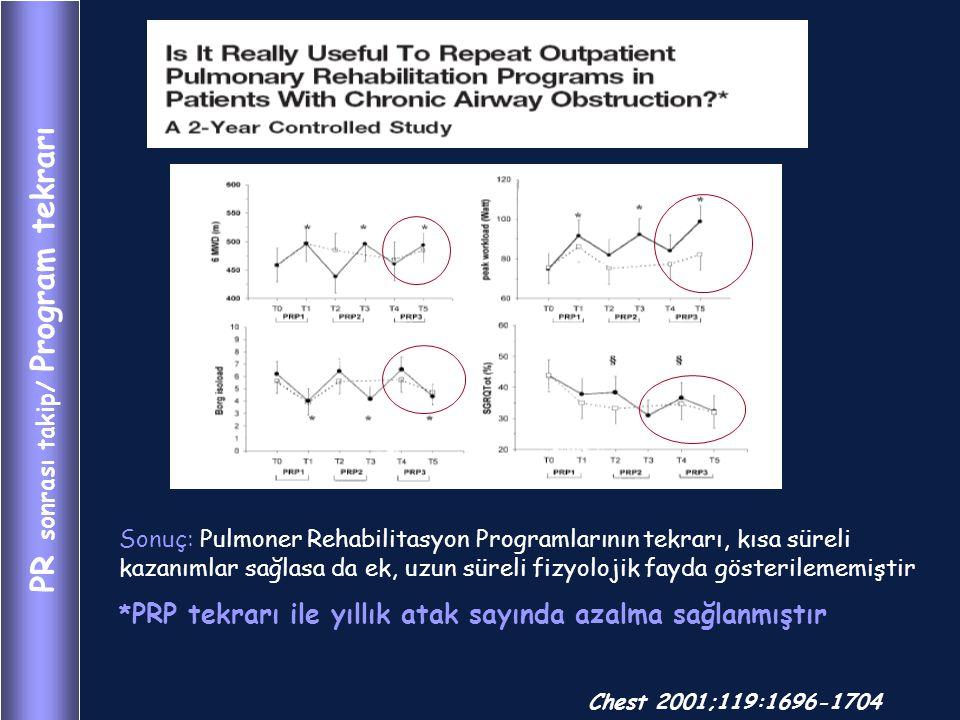 PR sonrası takip/ Program tekrarı Chest 2001;119:1696-1704 Sonuç: Pulmoner Rehabilitasyon Programlarının tekrarı, kısa süreli kazanımlar sağlasa da ek