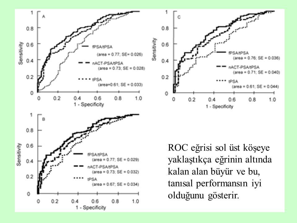 ROC eğrisi sol üst köşeye yaklaştıkça eğrinin altında kalan alan büyür ve bu, tanısal performansın iyi olduğunu gösterir.
