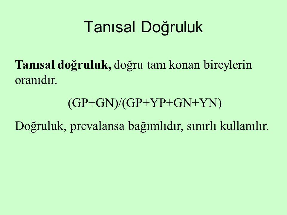 Tanısal Doğruluk Tanısal doğruluk, doğru tanı konan bireylerin oranıdır. (GP+GN)/(GP+YP+GN+YN) Doğruluk, prevalansa bağımlıdır, sınırlı kullanılır.