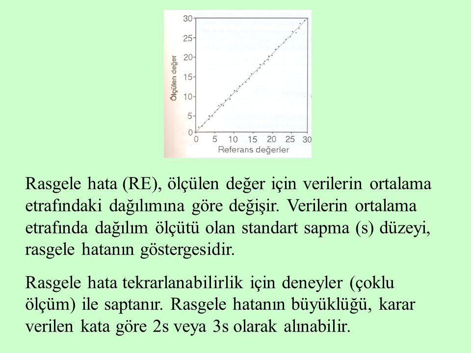 Rasgele hata (RE), ölçülen değer için verilerin ortalama etrafındaki dağılımına göre değişir. Verilerin ortalama etrafında dağılım ölçütü olan standar