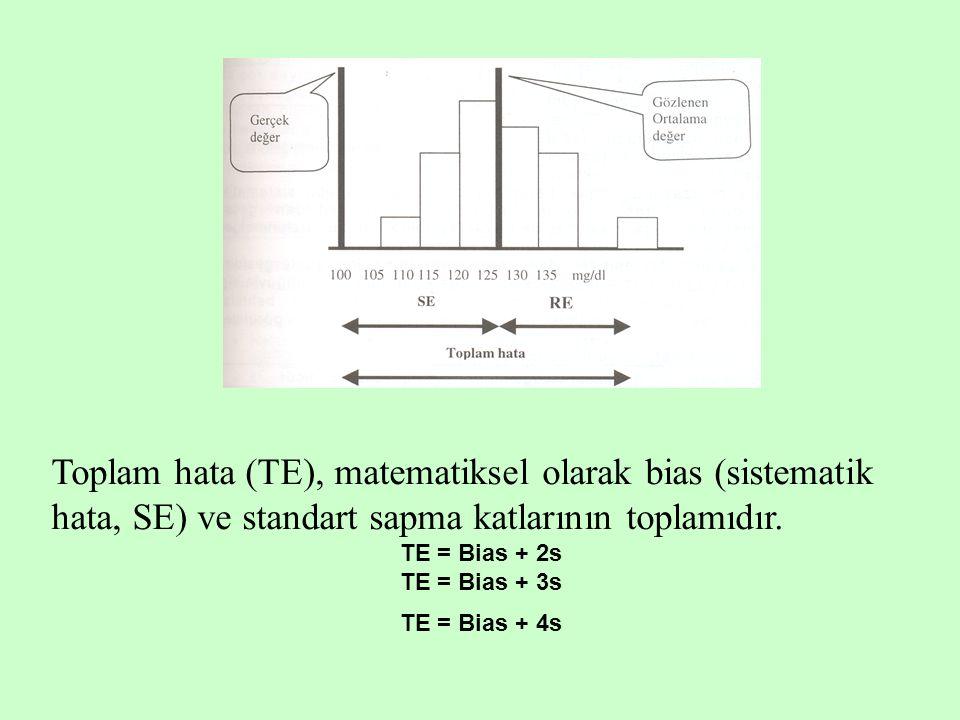 Toplam hata (TE), matematiksel olarak bias (sistematik hata, SE) ve standart sapma katlarının toplamıdır. TE = Bias + 2s TE = Bias + 3s TE = Bias + 4s