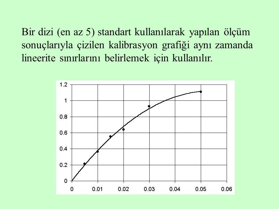 Bir dizi (en az 5) standart kullanılarak yapılan ölçüm sonuçlarıyla çizilen kalibrasyon grafiği aynı zamanda lineerite sınırlarını belirlemek için kul