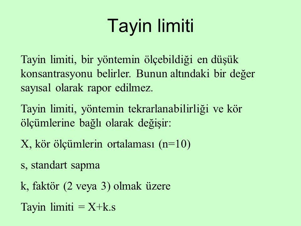 Tayin limiti Tayin limiti, bir yöntemin ölçebildiği en düşük konsantrasyonu belirler. Bunun altındaki bir değer sayısal olarak rapor edilmez. Tayin li