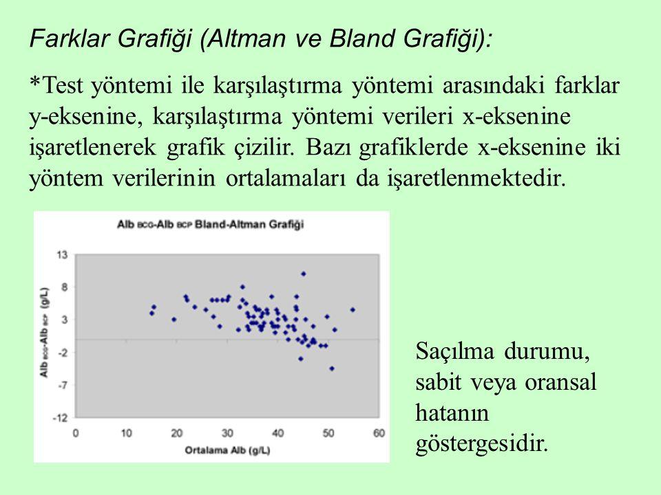 Farklar Grafiği (Altman ve Bland Grafiği): *Test yöntemi ile karşılaştırma yöntemi arasındaki farklar y-eksenine, karşılaştırma yöntemi verileri x-eks