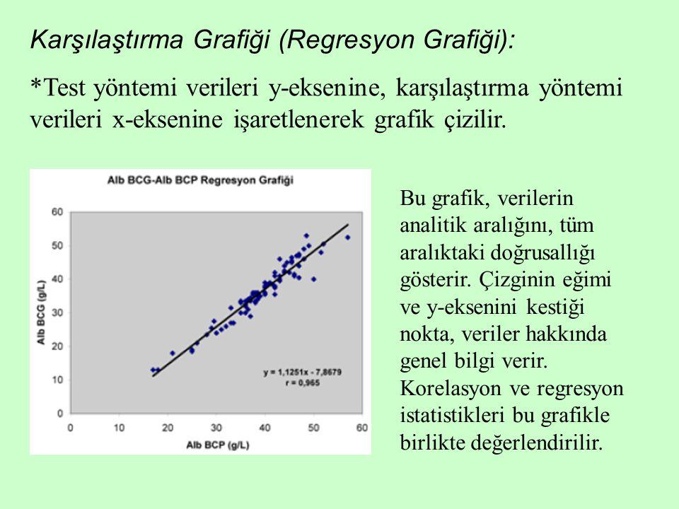 Karşılaştırma Grafiği (Regresyon Grafiği): *Test yöntemi verileri y-eksenine, karşılaştırma yöntemi verileri x-eksenine işaretlenerek grafik çizilir.