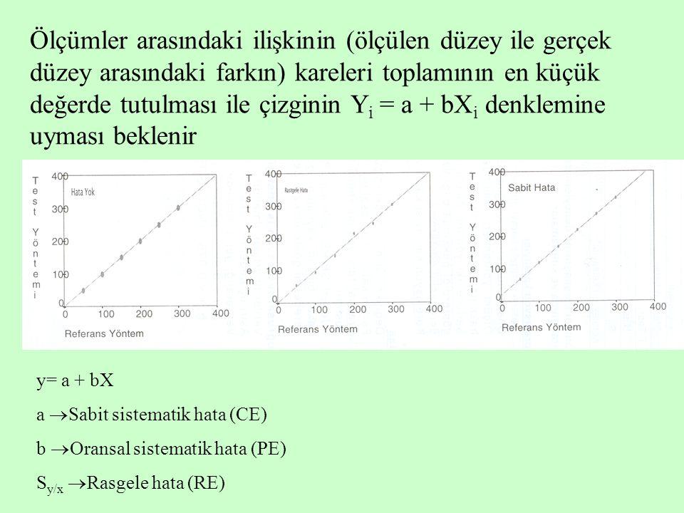Ölçümler arasındaki ilişkinin (ölçülen düzey ile gerçek düzey arasındaki farkın) kareleri toplamının en küçük değerde tutulması ile çizginin Y i = a +