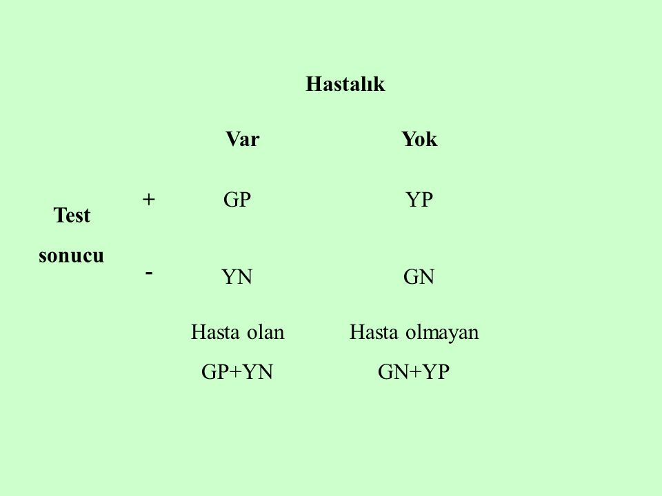 Hastalık VarYok GPYP YNGN + - Test sonucu Hasta olan GP+YN Hasta olmayan GN+YP