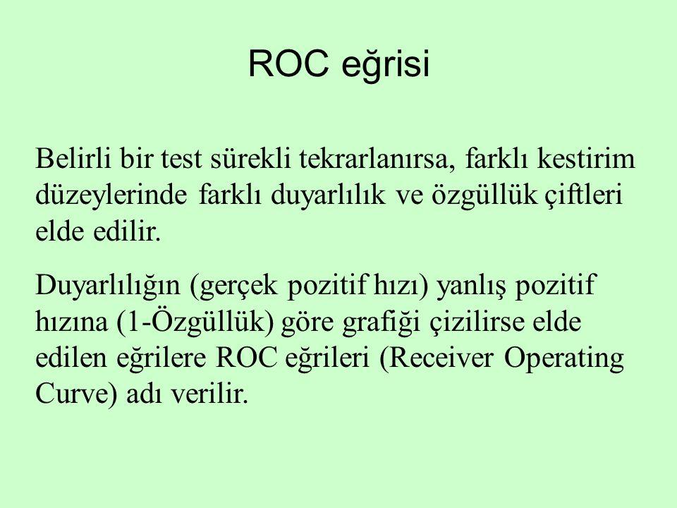 ROC eğrisi Belirli bir test sürekli tekrarlanırsa, farklı kestirim düzeylerinde farklı duyarlılık ve özgüllük çiftleri elde edilir. Duyarlılığın (gerç