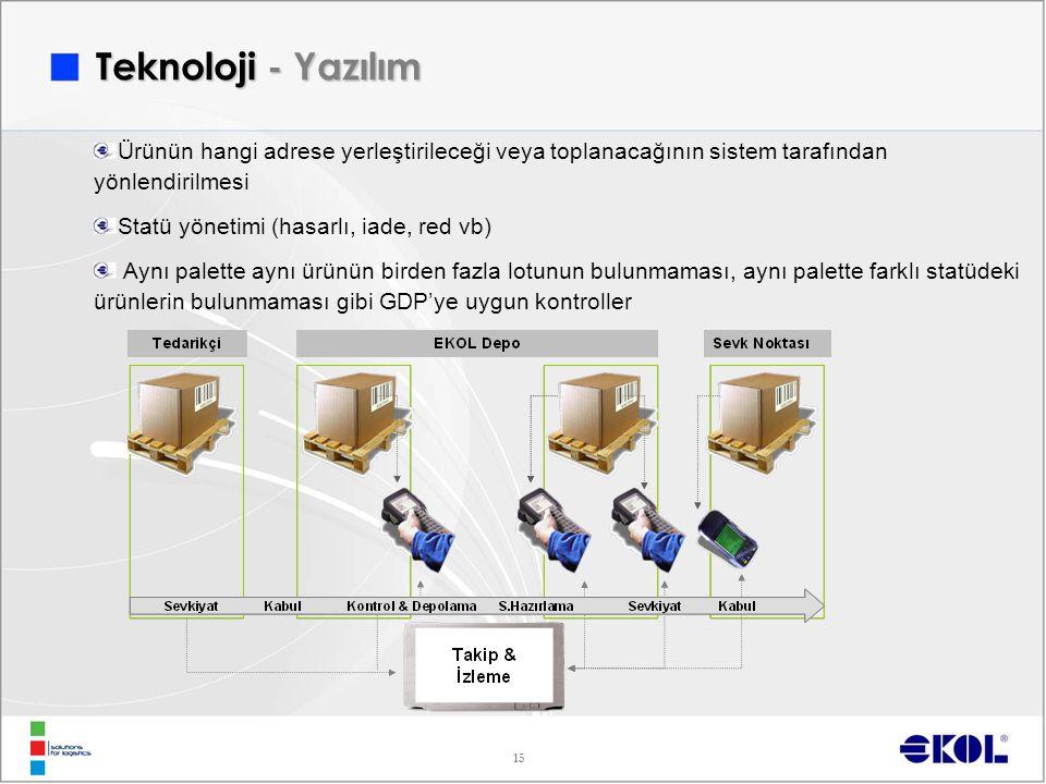 15 Ürünün hangi adrese yerleştirileceği veya toplanacağının sistem tarafından yönlendirilmesi Statü yönetimi (hasarlı, iade, red vb) Aynı palette aynı