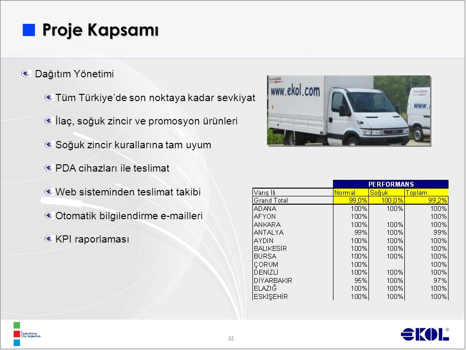32 Proje Kapsamı Dağıtım Yönetimi Tüm Türkiye'de son noktaya kadar sevkiyat İlaç, soğuk zincir ve promosyon ürünleri Soğuk zincir kurallarına tam uyum PDA cihazları ile teslimat Web sisteminden teslimat takibi Otomatik bilgilendirme e-mailleri KPI raporlaması
