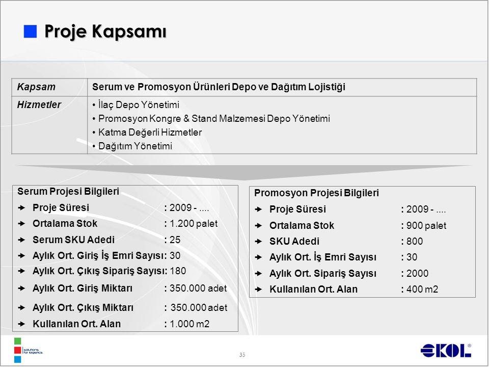 35 Promosyon Projesi Bilgileri  Proje Süresi : 2009 -....  Ortalama Stok : 900 palet  SKU Adedi : 800  Aylık Ort. İş Emri Sayısı: 30  Aylık Ort.