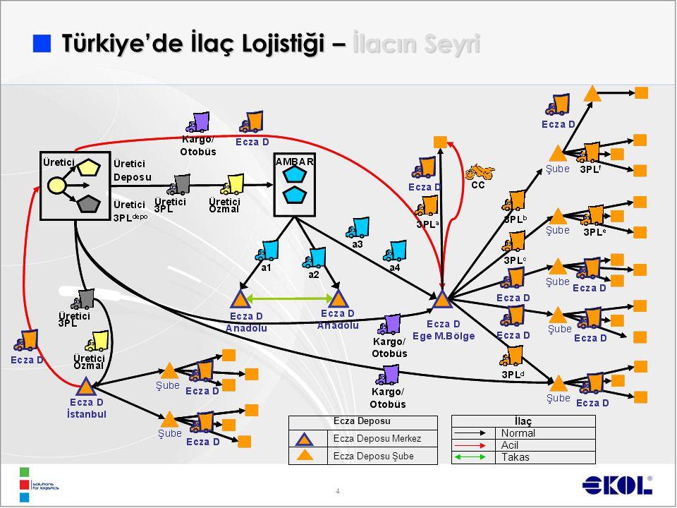 4 Takas Acil Normal İlaç Ecza Deposu Şube Ecza Deposu Merkez Ecza Deposu Türkiye'de İlaç Lojistiği – İlacın Seyri