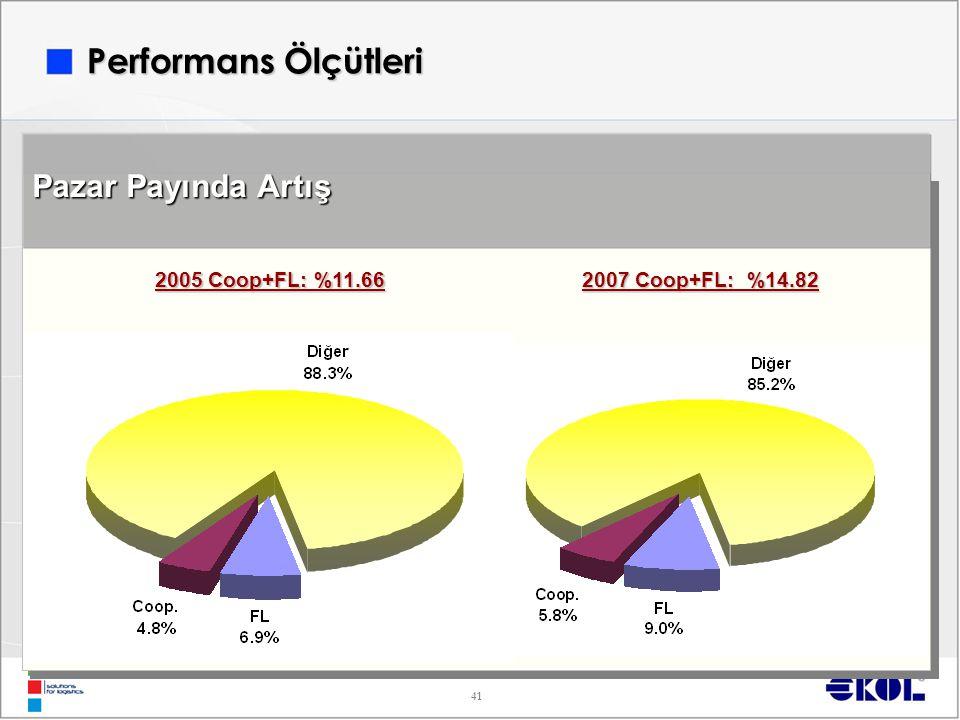41 Performans Ölçütleri Pazar Payında Artış 2005 Coop+FL: %11.66 2007 Coop+FL: %14.82