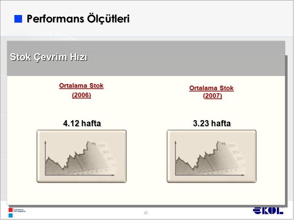 42 Stok Çevrim Hızı Ortalama Stok (2006) (2007) (2007) 4.12 hafta 3.23 hafta Performans Ölçütleri