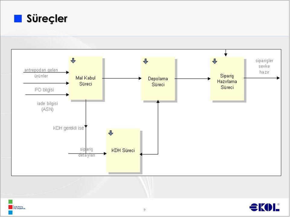 10 Mal Kabul  XDC hareketleri  Farklı ürün kabul stratejileri  Detay Kontrol / Örnekleme Depolama  İyi depoculuk uygulamalarına tam uyum  Farklı depolama tipleri  Soğuk zincir depolama  İade, hasarlı, özel reçeteli ürün depolama  Sistemsel karantina yönetimi  Sistemsel lot, miyad ve seri no takibi  Sıcaklık - nem ölçüm ve kontrol sistemleri  Sıcaklık – nem alarm ve SMS sistemleri Süreçler