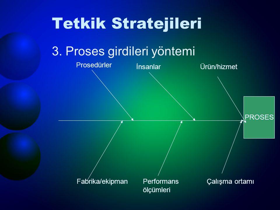 Tetkik Stratejileri 3.