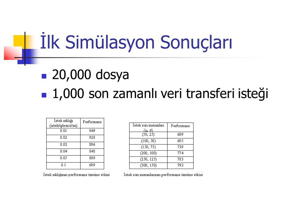 İlk Simülasyon Sonuçları 20,000 dosya 1,000 son zamanlı veri transferi isteği