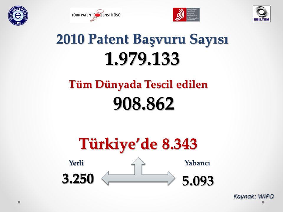 908.862 Tüm Dünyada Tescil edilen Kaynak: WIPO Türkiye'de 8.343 2010 Patent Başvuru Sayısı 1.979.133 YerliYabancı 3.250 5.093 Türkiye'de 8.343 Yerli 3.250
